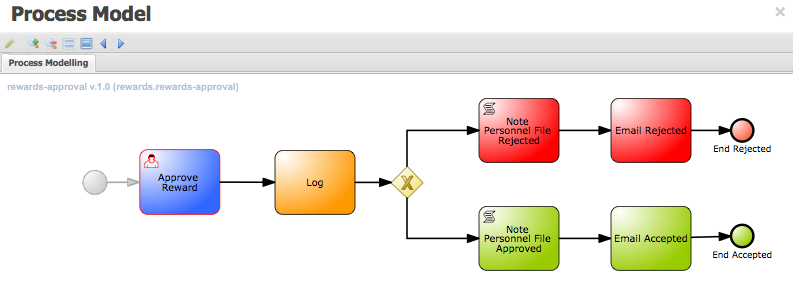 docs/demo-images/rewards-view-process.png