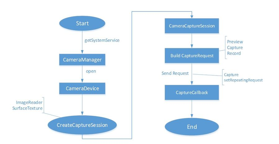 0109-android-camera-3-api-camera2-simple-usecase.png