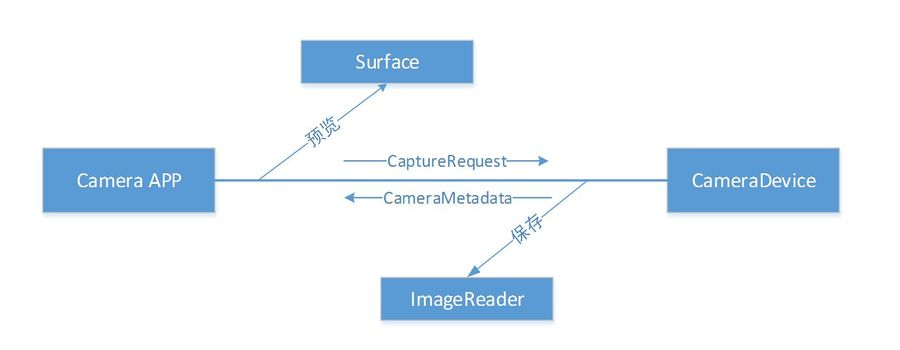 0109-android-camera-3-api-pipeline.png