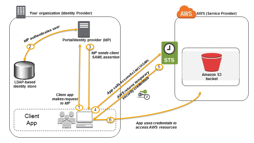 Rtzq0/intro_aws_sec/images/sts_diagram.png