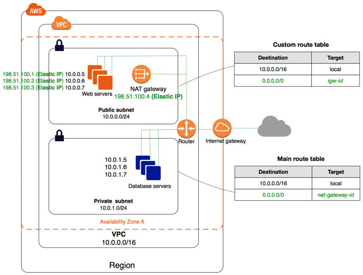 Rtzq0/intro_aws_sec/images/vpc_nat_gateway_diagram.png