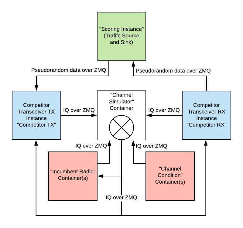 RRC Container Architecture