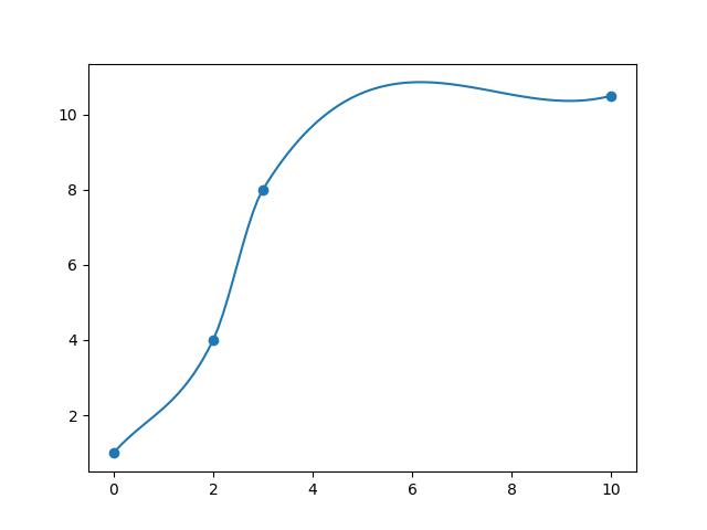 docs/figures/monotonic_cubic_spline.png