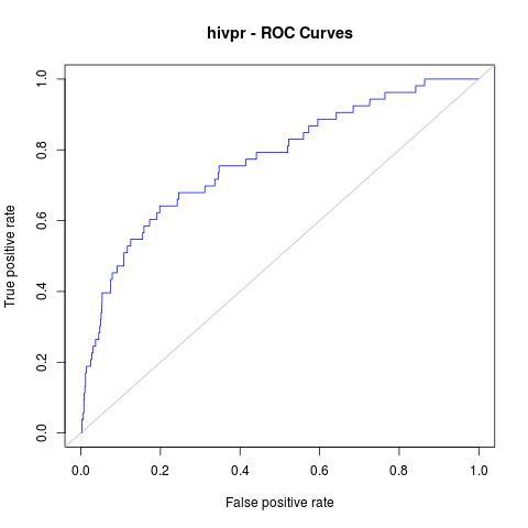 docs/tutorials/_images/hivpr_Rinter_ROC.jpg