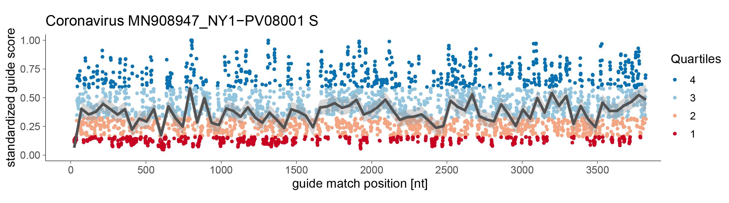 Cas13designGuidePredictor/data/ExampleS.jpg