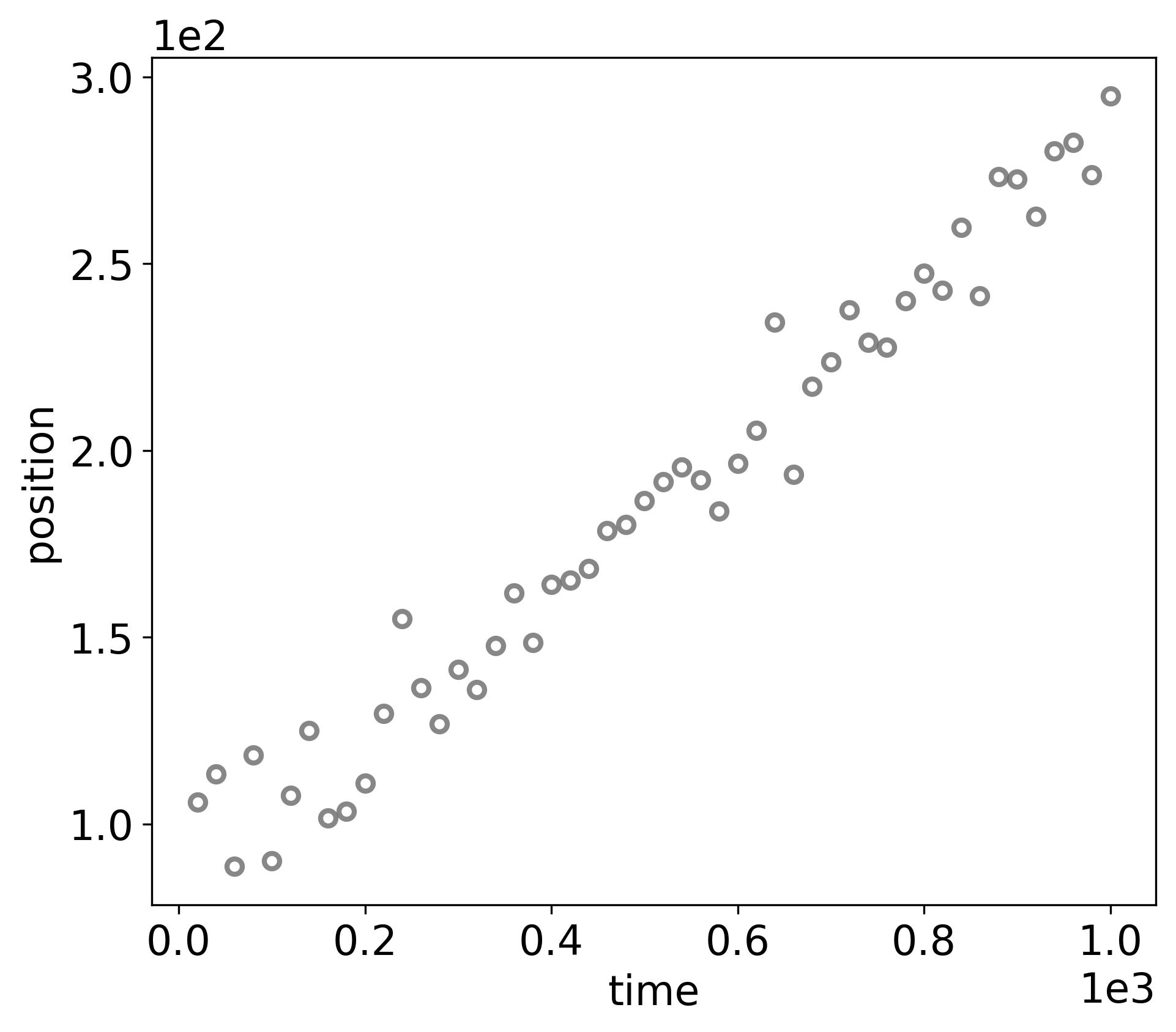 docs/_static/randomwalk/randomwalk_dataset.png