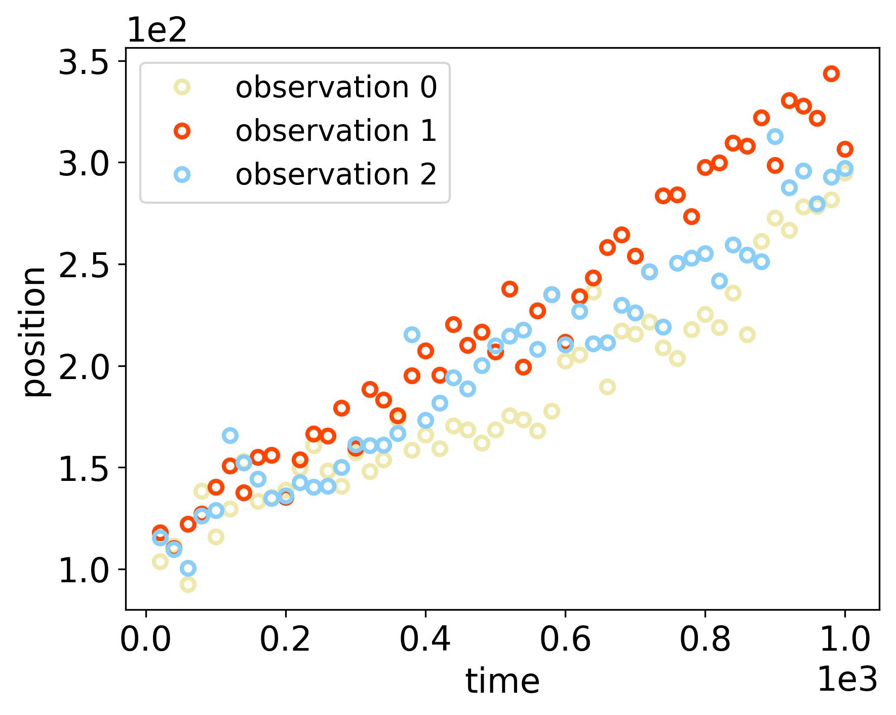 docs/_static/randomwalk/randomwalk_datasets-position.png