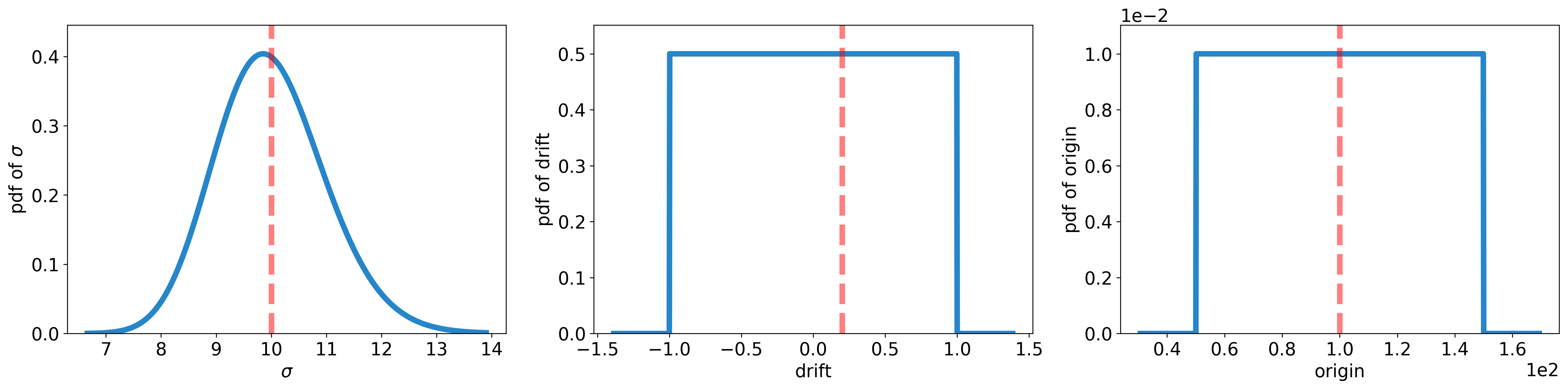 docs/_static/randomwalk/randomwalk_distributions-prior.png