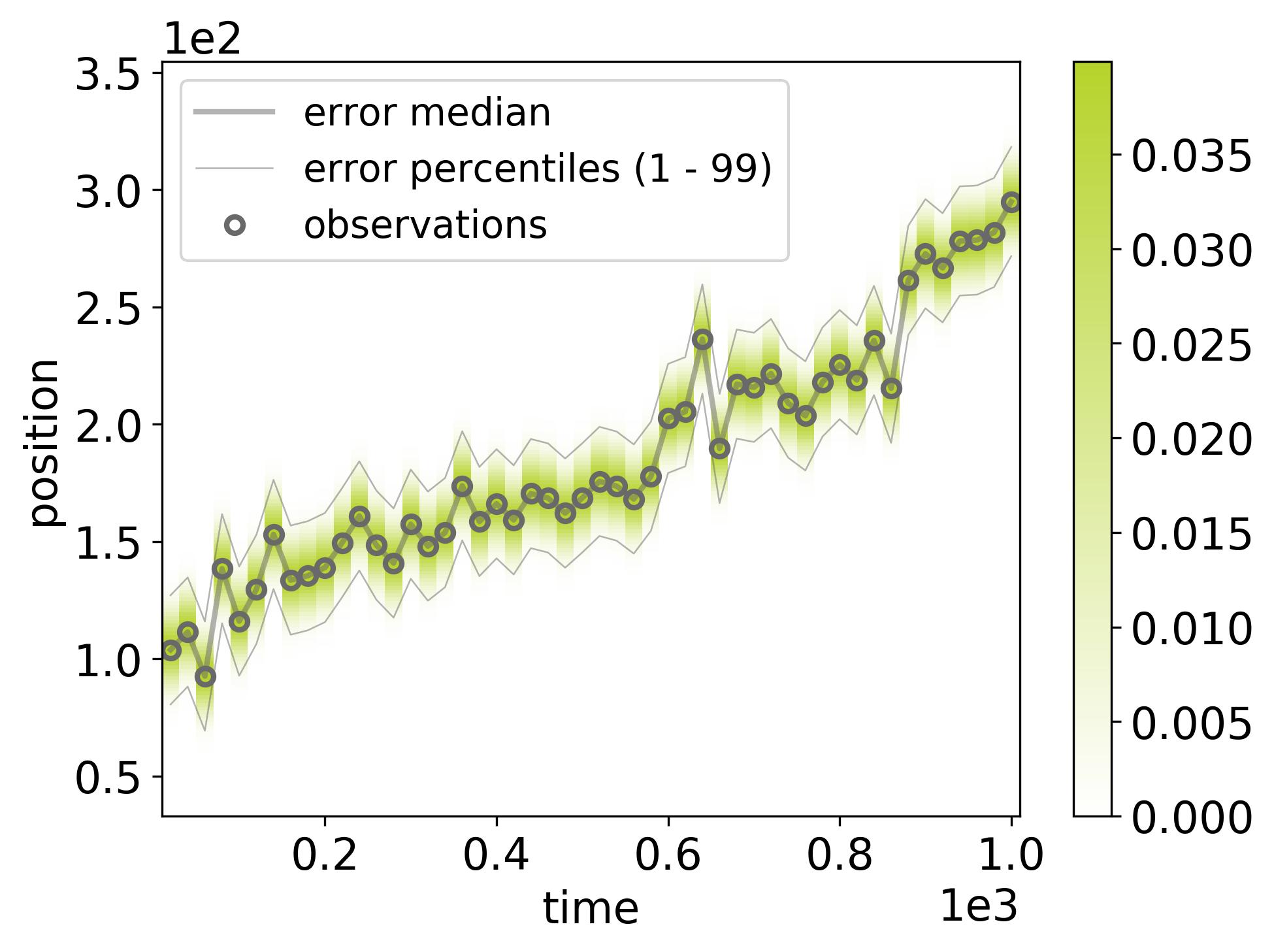 docs/_static/randomwalk/randomwalk_errors-dataset-0.png
