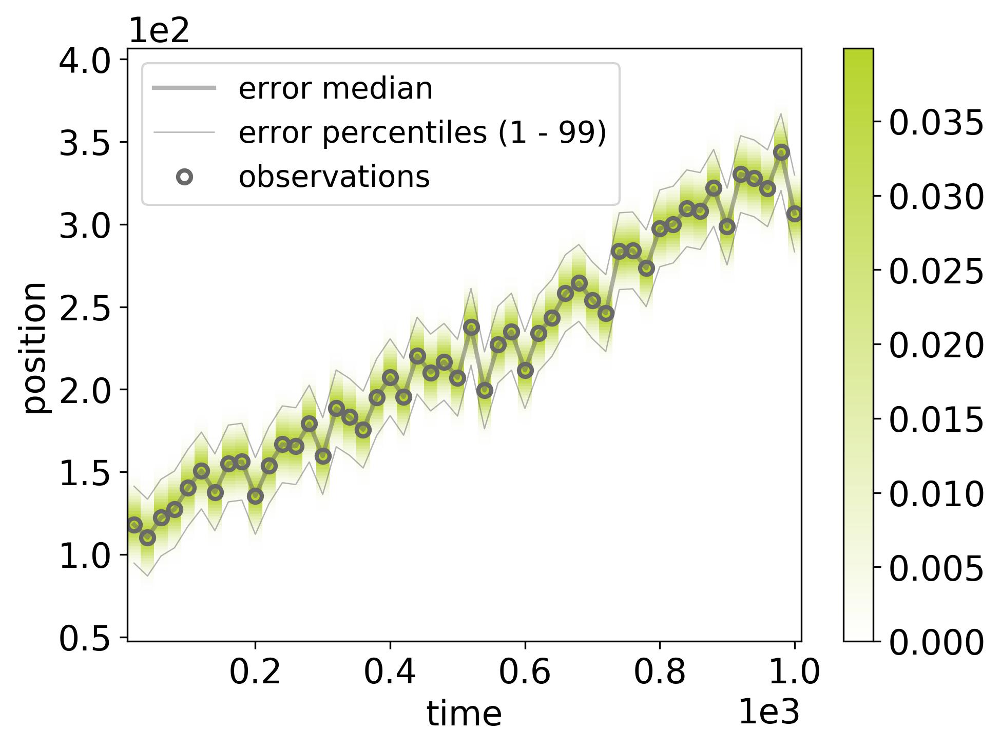 docs/_static/randomwalk/randomwalk_errors-dataset-1.png