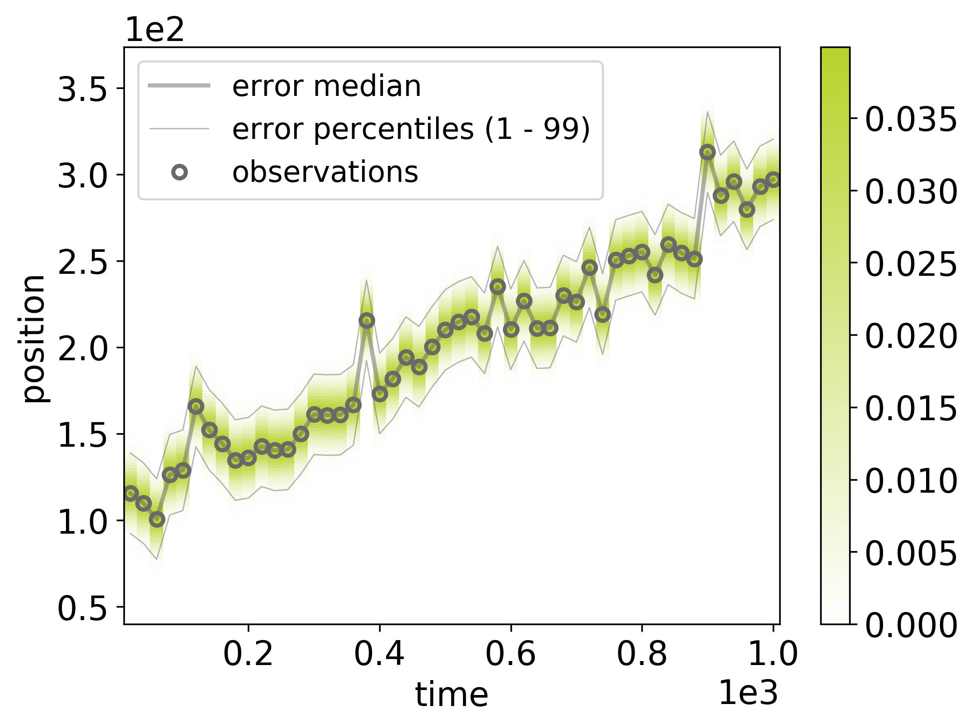 docs/_static/randomwalk/randomwalk_errors-dataset-2.png