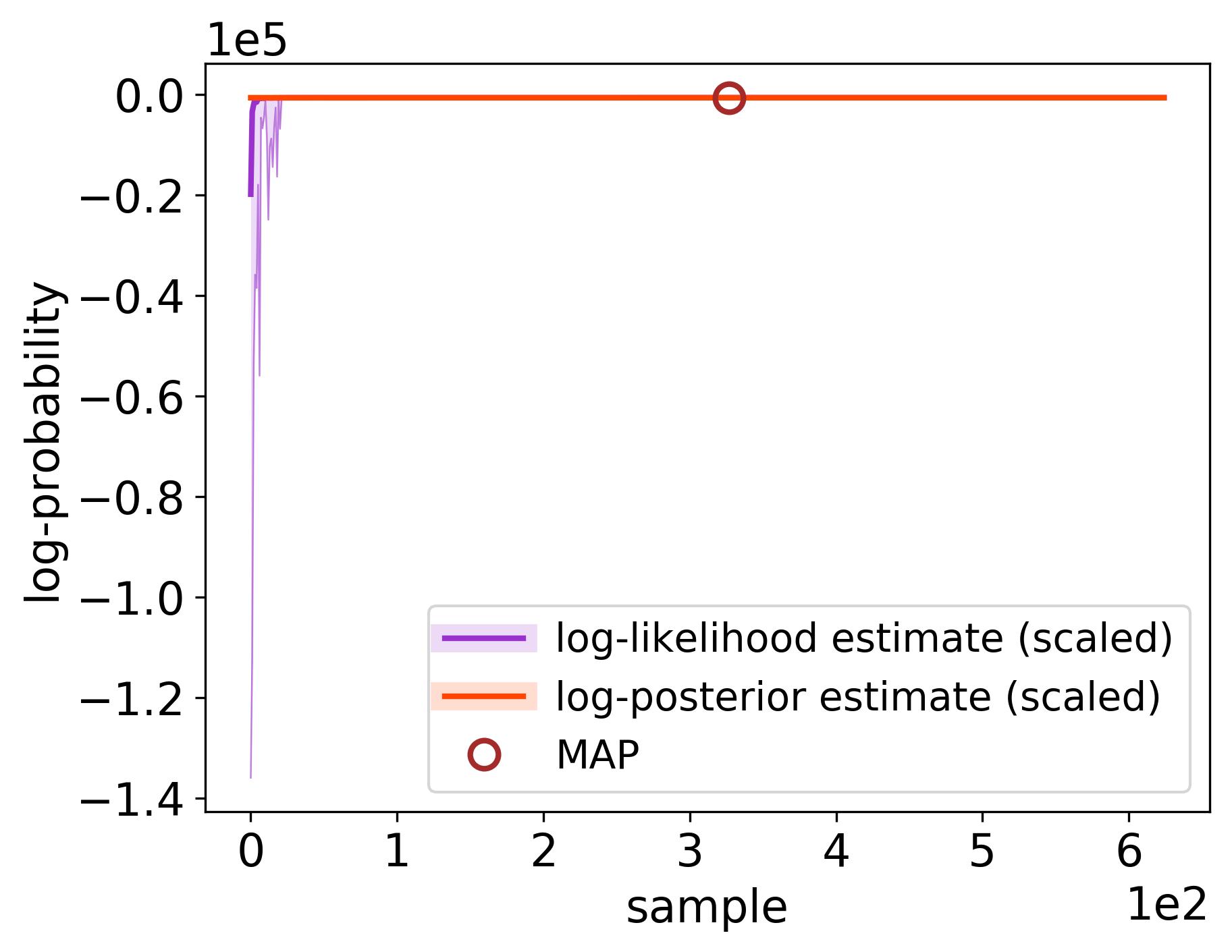 docs/_static/randomwalk/randomwalk_likelihoods.png