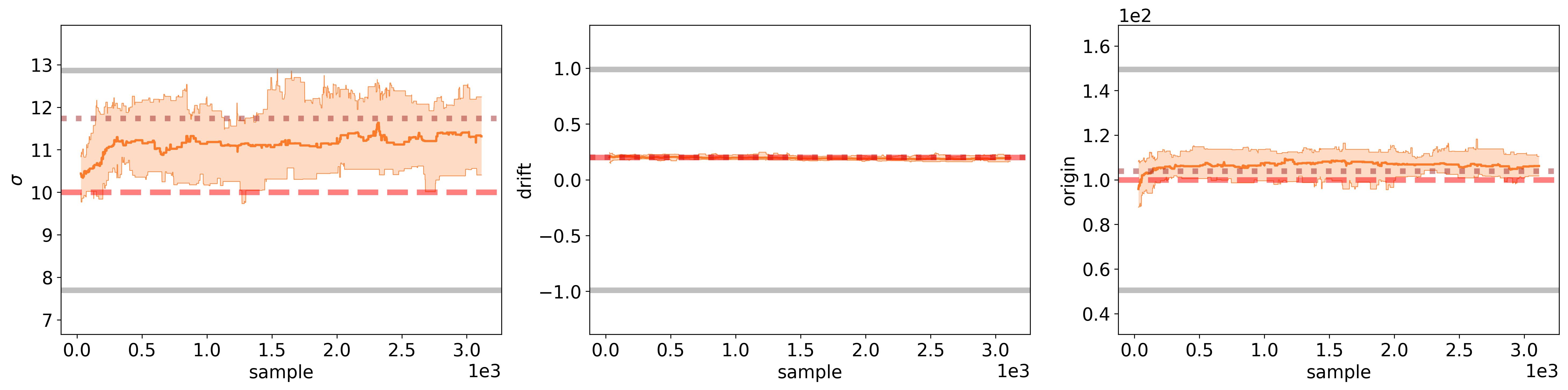 docs/_static/randomwalk/randomwalk_parameters-unbiased.png