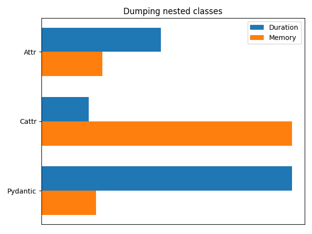 2020/attrs-dataclasses-pydantic/dcbenchmark_dump.png