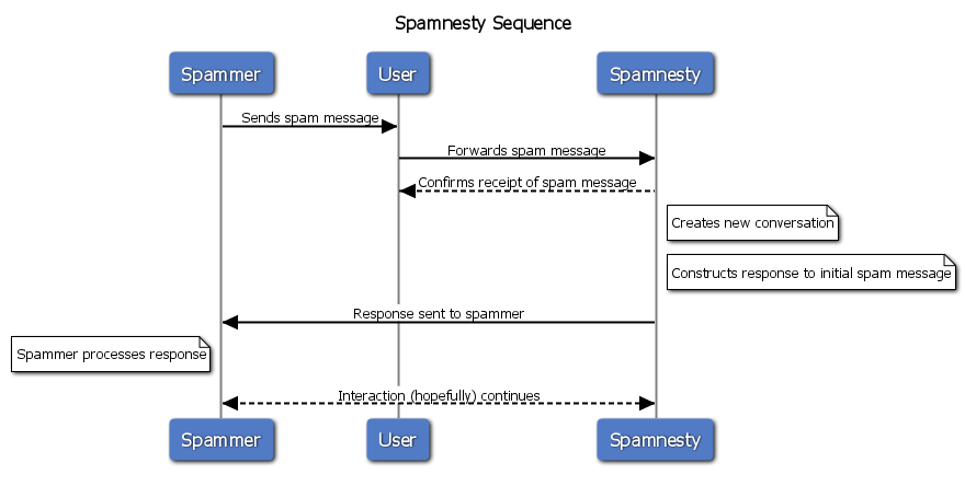 Spamnesty sequence diagram