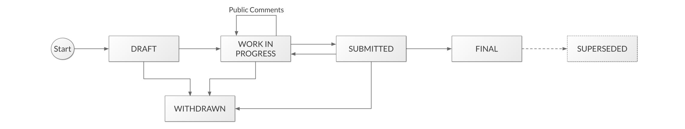 proposals/tzip-1/tzip-workflow.png