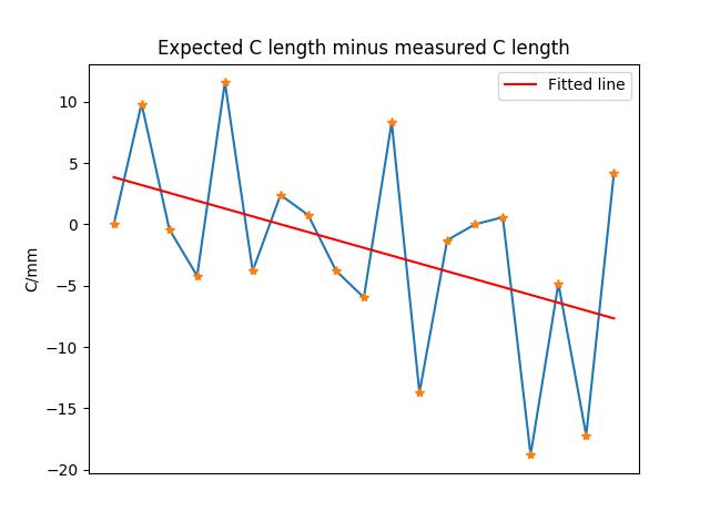 Expected_C_minus_measured_C_linreg.png