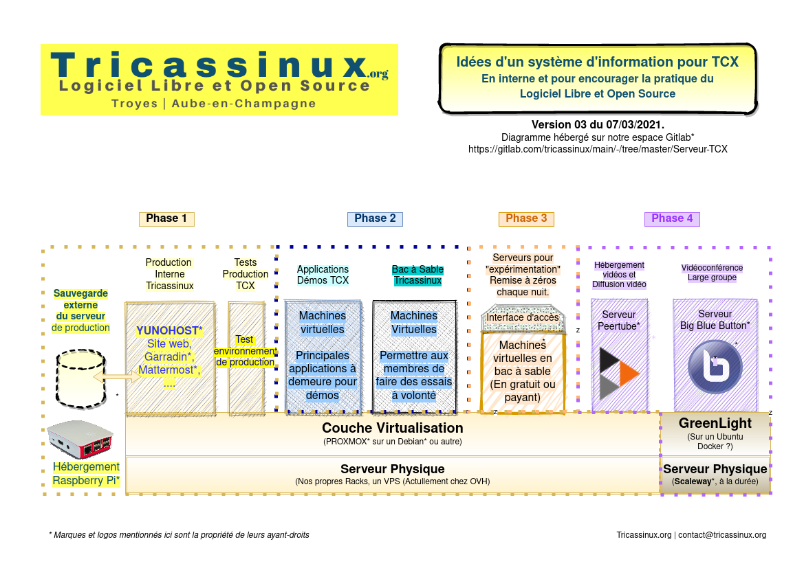 Plan du serveur TCX