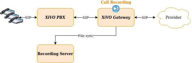 source/administrator/xivocc/configuration/recording/recording_on_gw.png