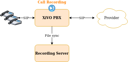 source/administrator/xivocc/configuration/recording/recording_on_pbx.png