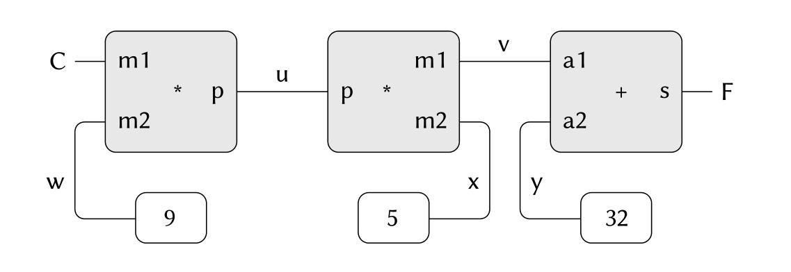 9C=5(F-32)定义的约束网络