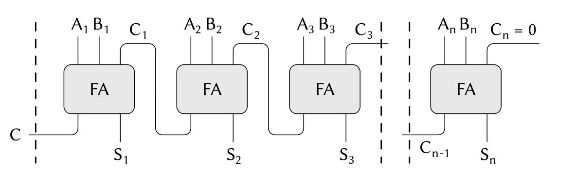 串行进位加法器电路,FA表示全加器(full adder)